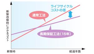 ロンプルーフシート防水の特徴